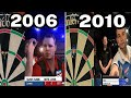Graphical Evolution Of Pdc World Championship Darts Gam