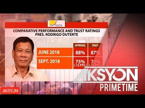[News5]  Approval of Trust ratings ni Pres. Duterte, bumaba sa bagong Pulse Asia survey