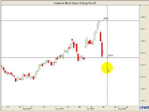 Confirming indicators forex