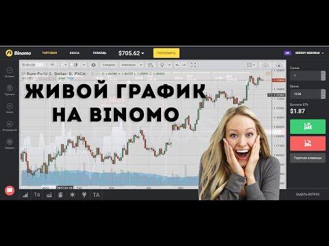 Стратегии бинарных опционов видео 60 секунд