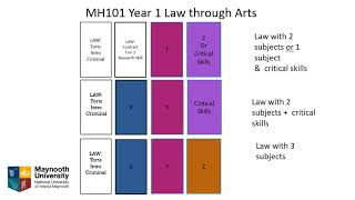 Law as an Arts Subject