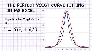 Voigt Curve Fitting In Microsoft Excel   Curve Fitting   Mathematics   MS Excel