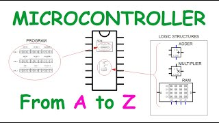 What is a microcontroller and how microcontroller works