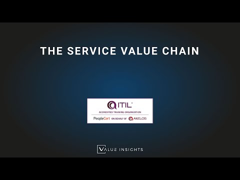 ITIL 4 Foundation Exam Preparation | The Service Value Chain ...