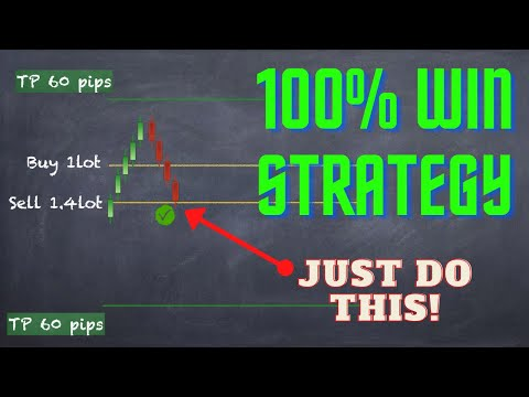 Forex trading Strategy 100% winning trades!! WIN every trade you take!!!