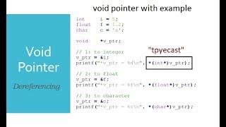 Void Pointer in C example