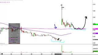 Synthetic Biologics, Inc - SYN Stock Chart Technical Analysis for 05-11-17
