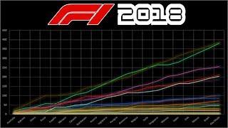 F1 2018 CODEMASTERS RENDIMIENTOS COCHES