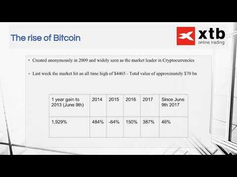 Puteți utiliza bitcoin pe paypal