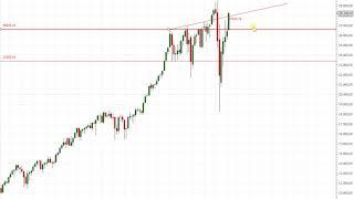 Wall Street - Diese Marken sind beim Dow und Nasdaq entscheidend!