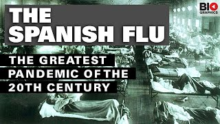 The Spanish Flu: The Greatest Pandemic of the 20th Century