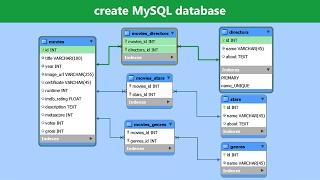 Create MySQL Database - MySQL Workbench Tutorial