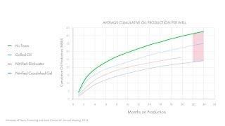 Tech V Talk - Cardium, Willesden Green Performance Review