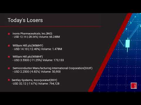InvestorChannel's US Stock Market Update for Monday, September 28, 2020 16:05 EST
