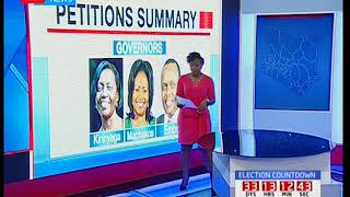Petitions summary: Number of 8th August elections challenged