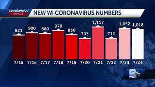 State reports more than 1,000 coronavirus cases for third time this week