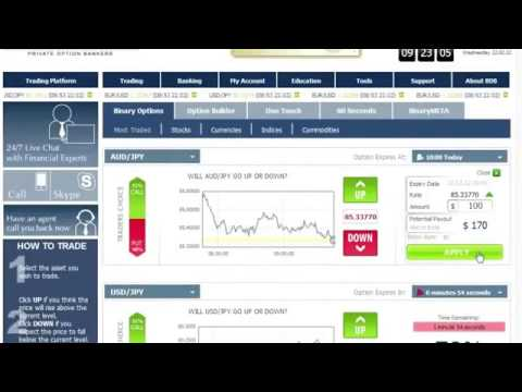 Review of binary options