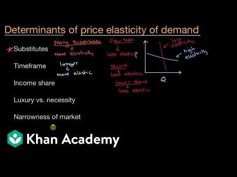 Determinants Of Price Elasticity Of Demand Video Khan Academy