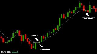 One Minute Candlestick Trading Strategy