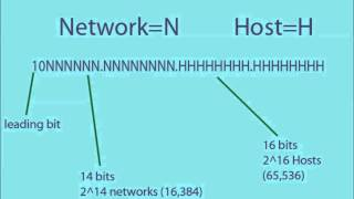 IP Addressing and How it Works