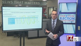 High NC early voting turnout could mean quick vote counting Election Night