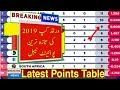 World Cup 2019 Latest Points Table After 40 Match _Talib Sports