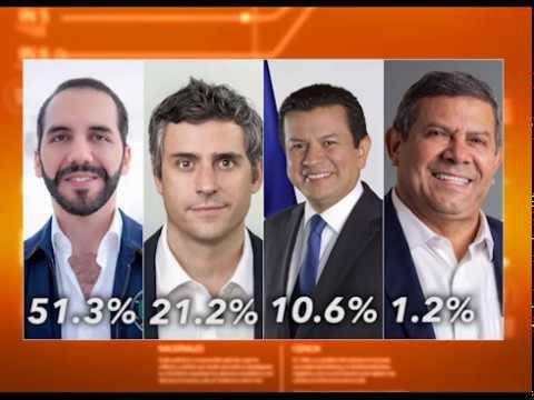 UCA presenta intensión de voto de salvadoreños a menos de dos meses para elecciones presidenciales