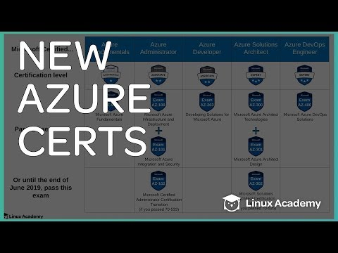 Azure Certifications Path | New To Azure - YouTube
