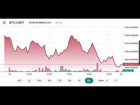 Prețul stocului bitcoin