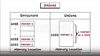 C Programming Basic  - Structures & Unions