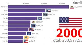 US Population 2019 | US Population Growth