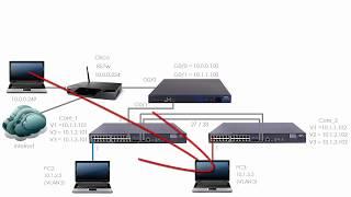 HPE Comware Networking (Part 9): HPE / H3C Comware VLANs, Access Ports, Trunk Ports (Part 1)