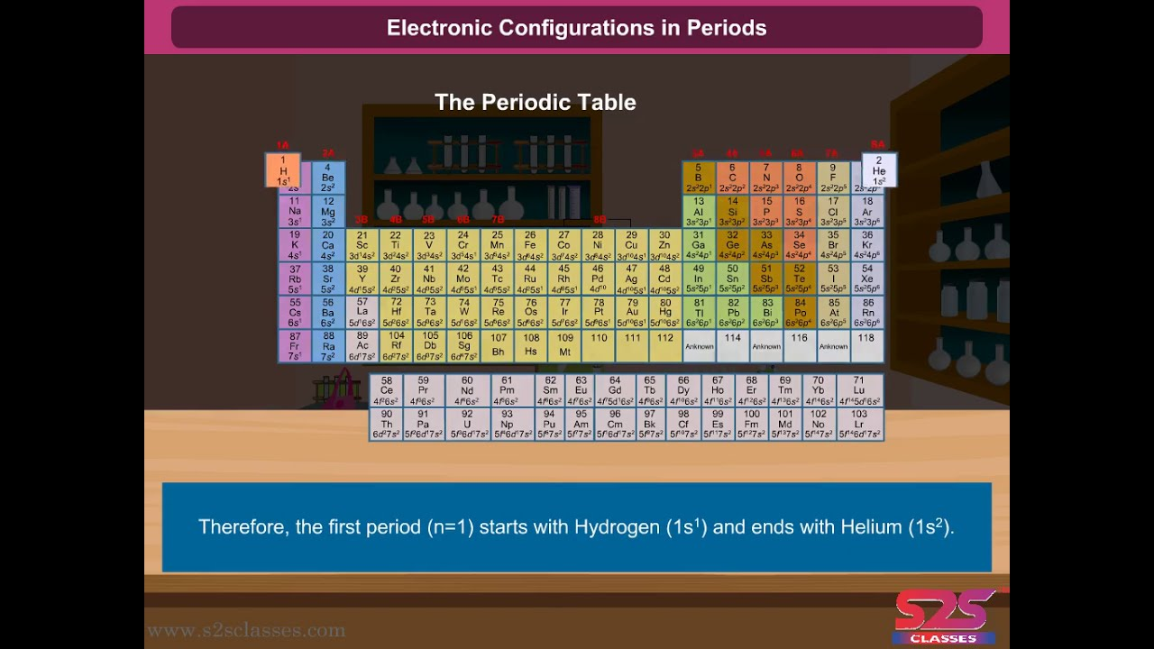 Class XI Chemistry - Chapter 3 Classification of Elements and Periodicity in Properties - Electronic Configurations In Periods