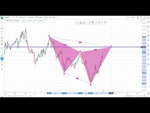 Hogyan lehet befektetni a bitcoinok árába