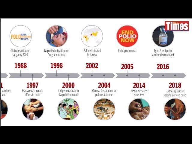 Polio hunt