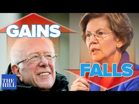 NEW POLL: Bernie consolidates college vote as Warren falls off