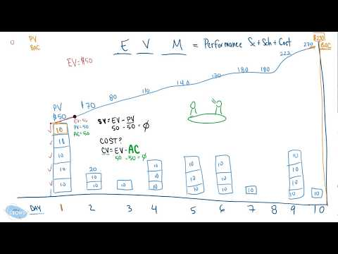 Earned Value Management Lesson 1 - YouTube