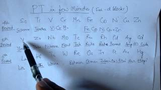 Trick learning periodic table in urduhindi learn periodic table with tricks urtaz Image collections