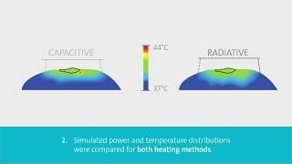 Why Hyperthermia is not always Hyperthermia