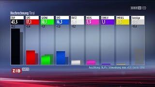 Erste Hochrechnung Wahl Tirol 2018 | ORF2