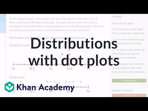 Comparing distributions with dot plots (example problem