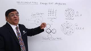 Semiconductors Energy Level Diagrams