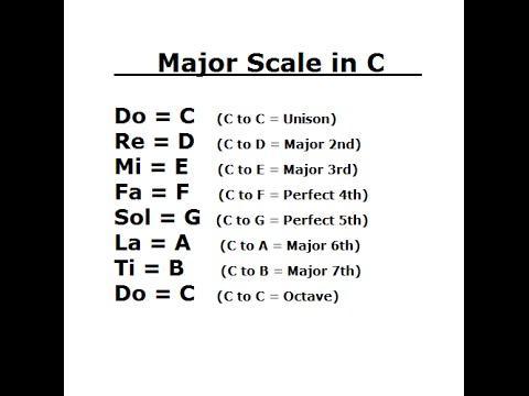Ear Training: Major Scale / Do - Re - Mi / Key of C
