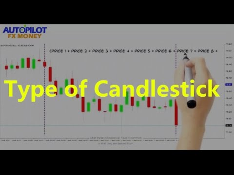 Candlestick Types — Forex Training for Beginners