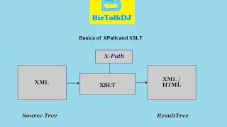 X-Path and XSLT Basics