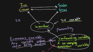 Research methods - Chapter 06 - Extraneous and confounding variables