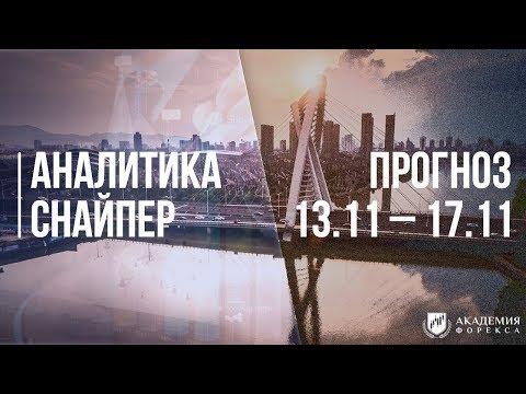 Cfd на российские акции брокер