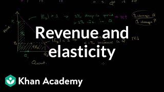More on Total Revenue and Elasticity