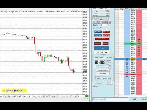 en direct trading stratégie: Investissement l'analyse technique spéculation jour de bourse