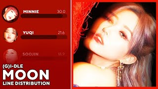 [CORRECT] (G)I-DLE - MOON (Line Distribution)